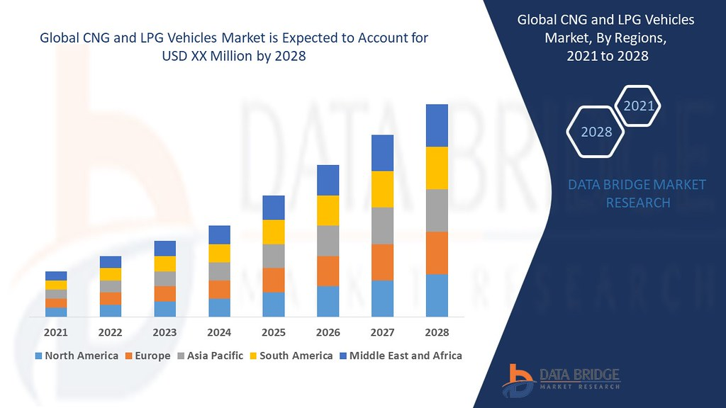 Global CNG and LPG Vehicles Market