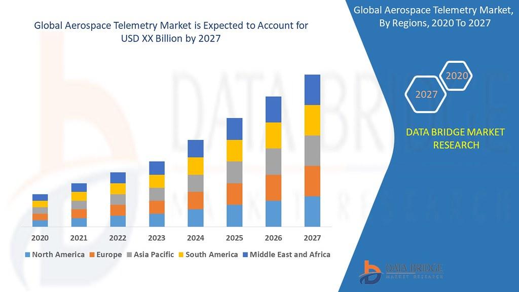 Global Aerospace Telemetry Market