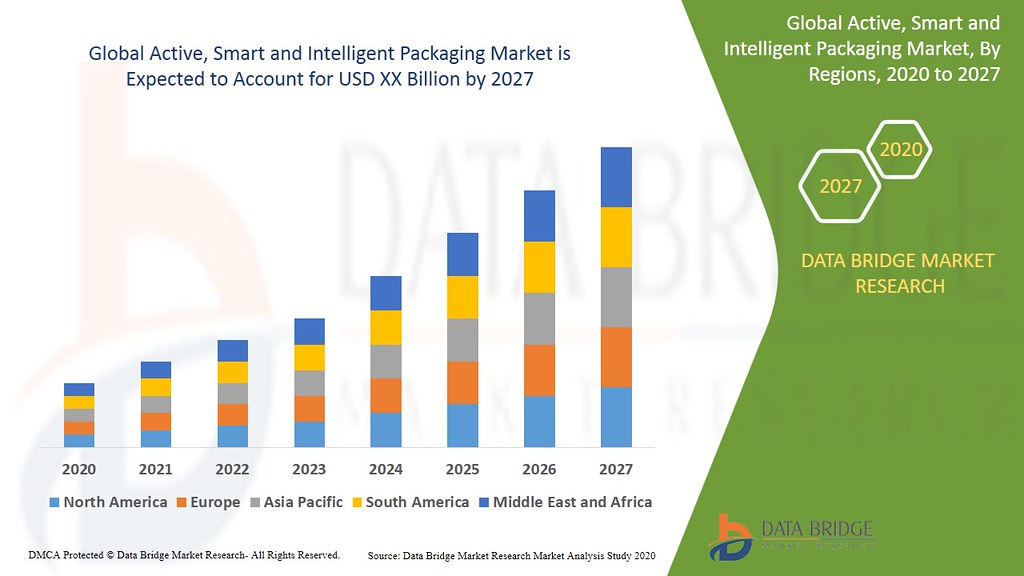 Global Active, Smart and Intelligent Packaging Market