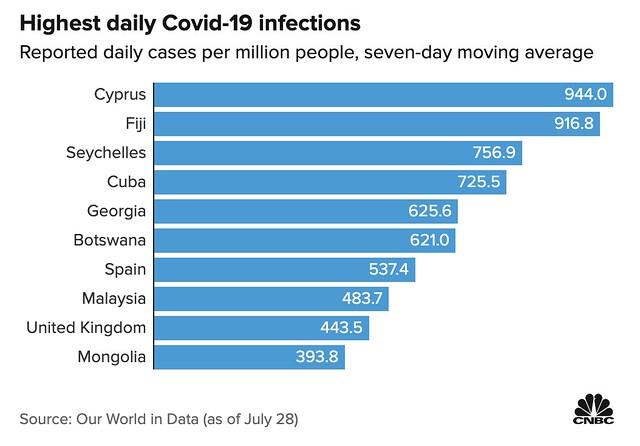 Lonjakan Kes Covid-19 Di Malaysia Antara Yang Terburuk Di Dunia