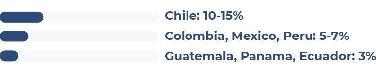 Chile: 10-15% Colombia, Mexico, Peru: 5-7% Guatemala, Panama, Ecuador: 3%