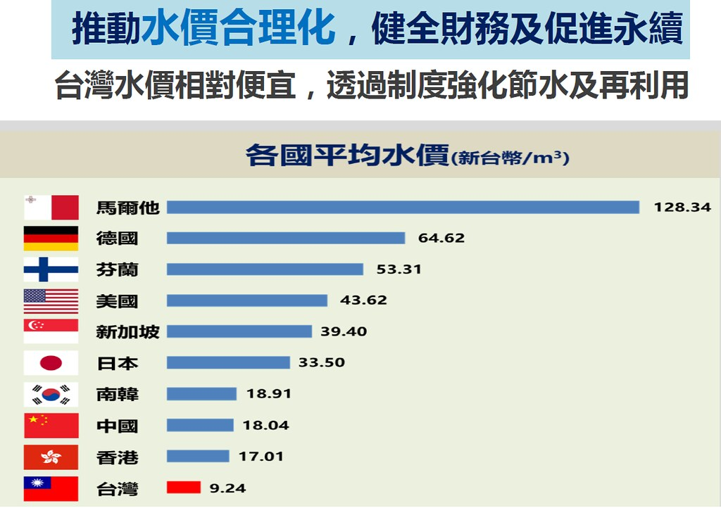 經濟部水利署指出台灣水價相對便宜,未來將持續推動水價合理化。圖片來源:經濟部水利署