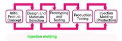 plastic molding order process and timetable