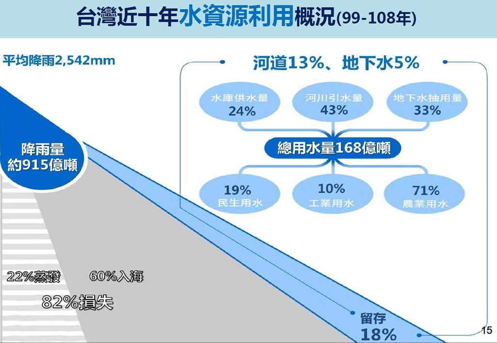 台灣平均年降雨量達915億噸,卻只利用了兩成的水資源。圖片來源:經濟部水利署