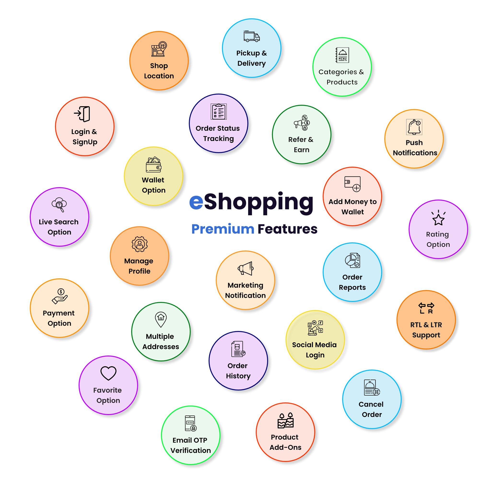 eShopping | Single Vendor Multi Purpose eCommerce System - Laravel Website - 5