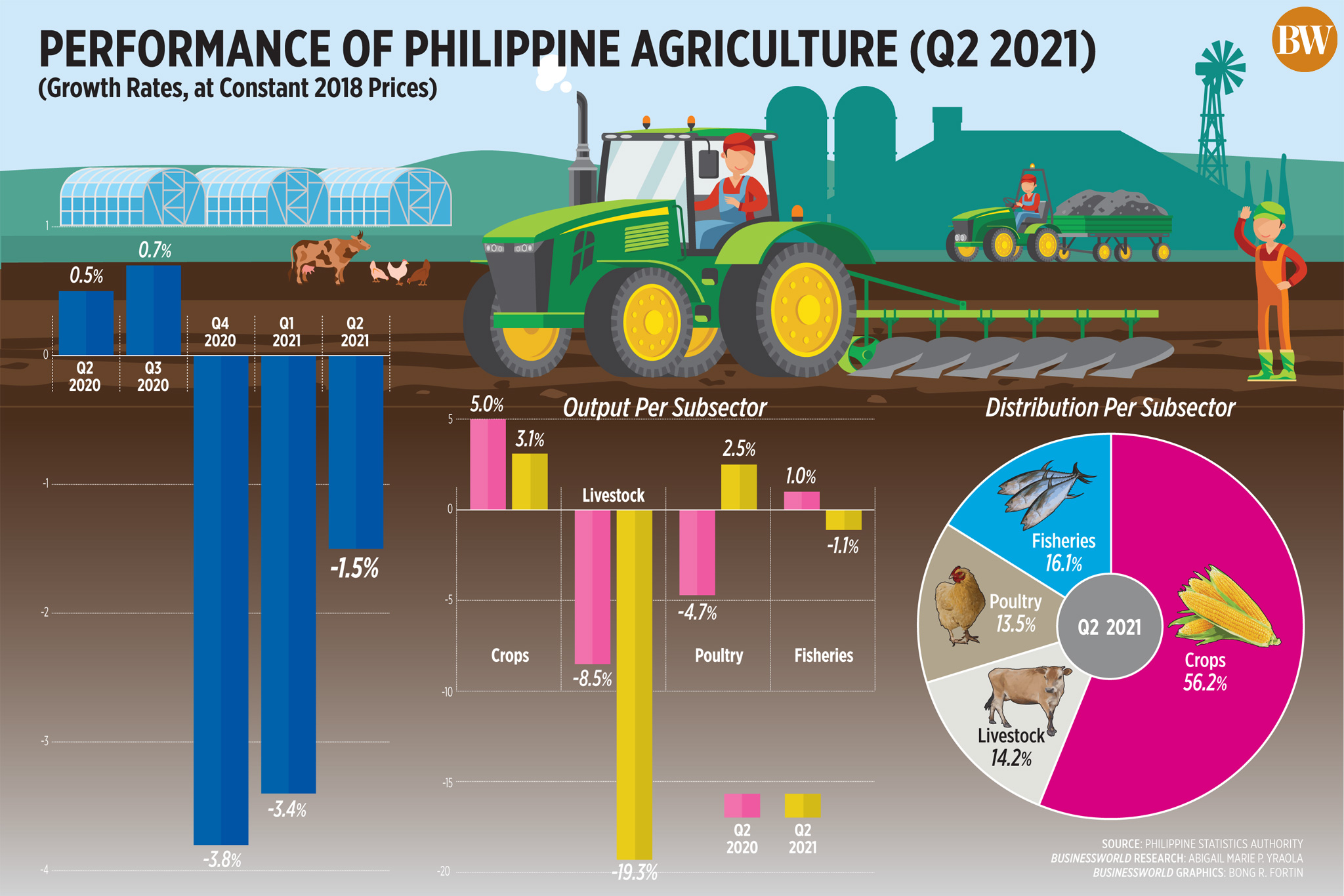 Performance of Philippine agriculture (Q2 2021)