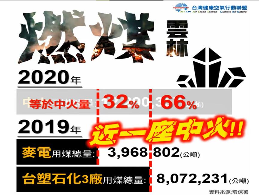 台灣健康空氣行動聯盟提供。