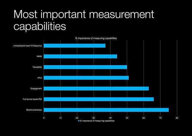 important measurement
