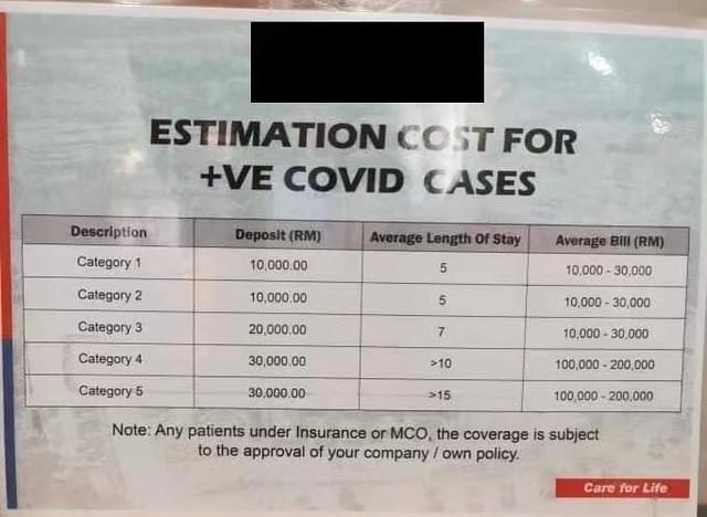 covid hospital bill estimation