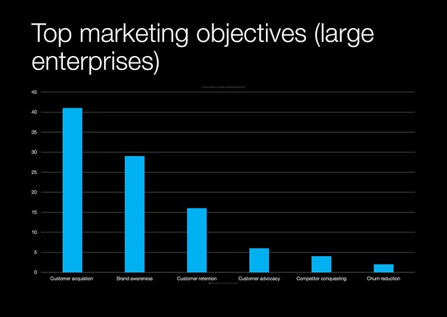 top marketing objectives