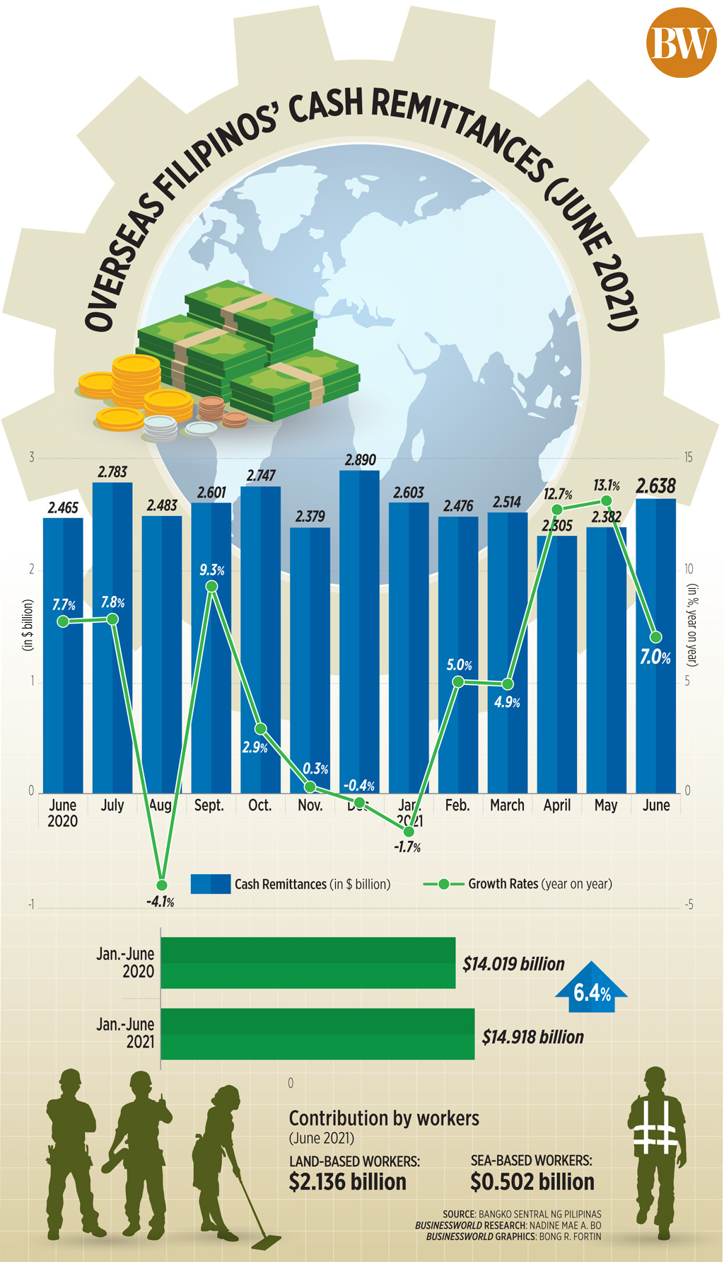 Overseas Filipinos' Cash Remittances (June 2021)