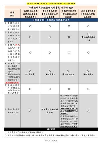 法扶各審查標準比較表(2021.06.30更新版本)_2