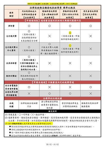 法扶各審查標準比較表(2021.06.30更新版本)_3