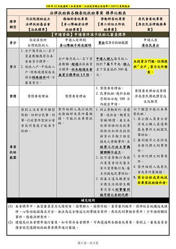 法扶各審查標準比較表(2021.06.30更新版本)_1