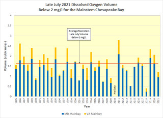 Graph of historic Chesapeake Bay hypoxia volumes for late July