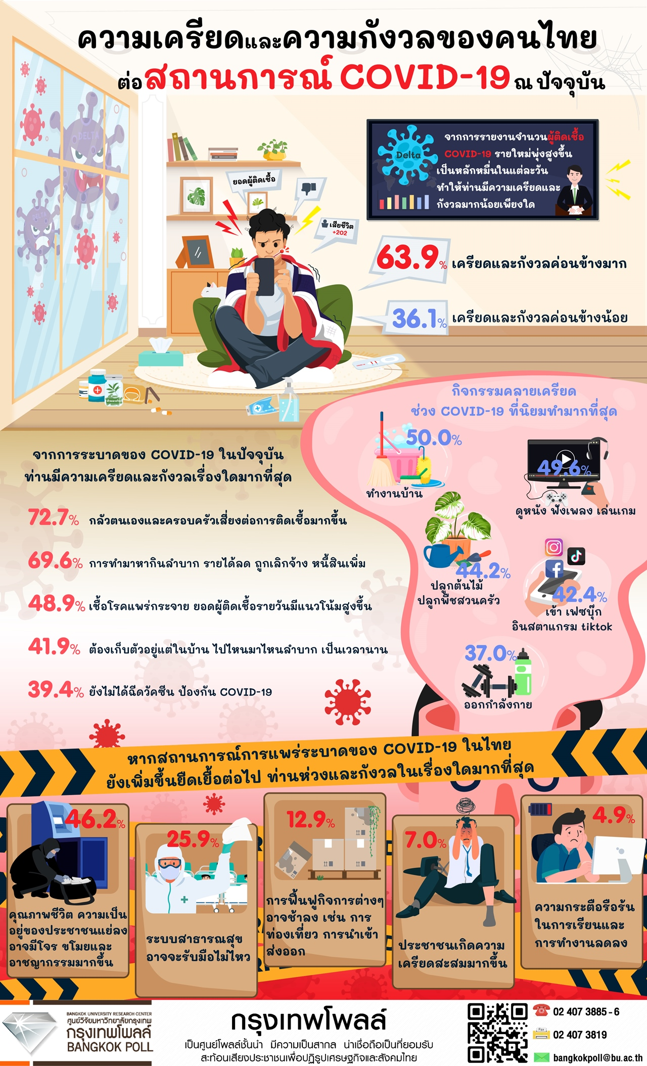 โพลระบุช่วง COVID-19 คนส่วนใหญ่ 63.9% เครียดและกังวลค่อนข้างมากถึงมากที่สุด
