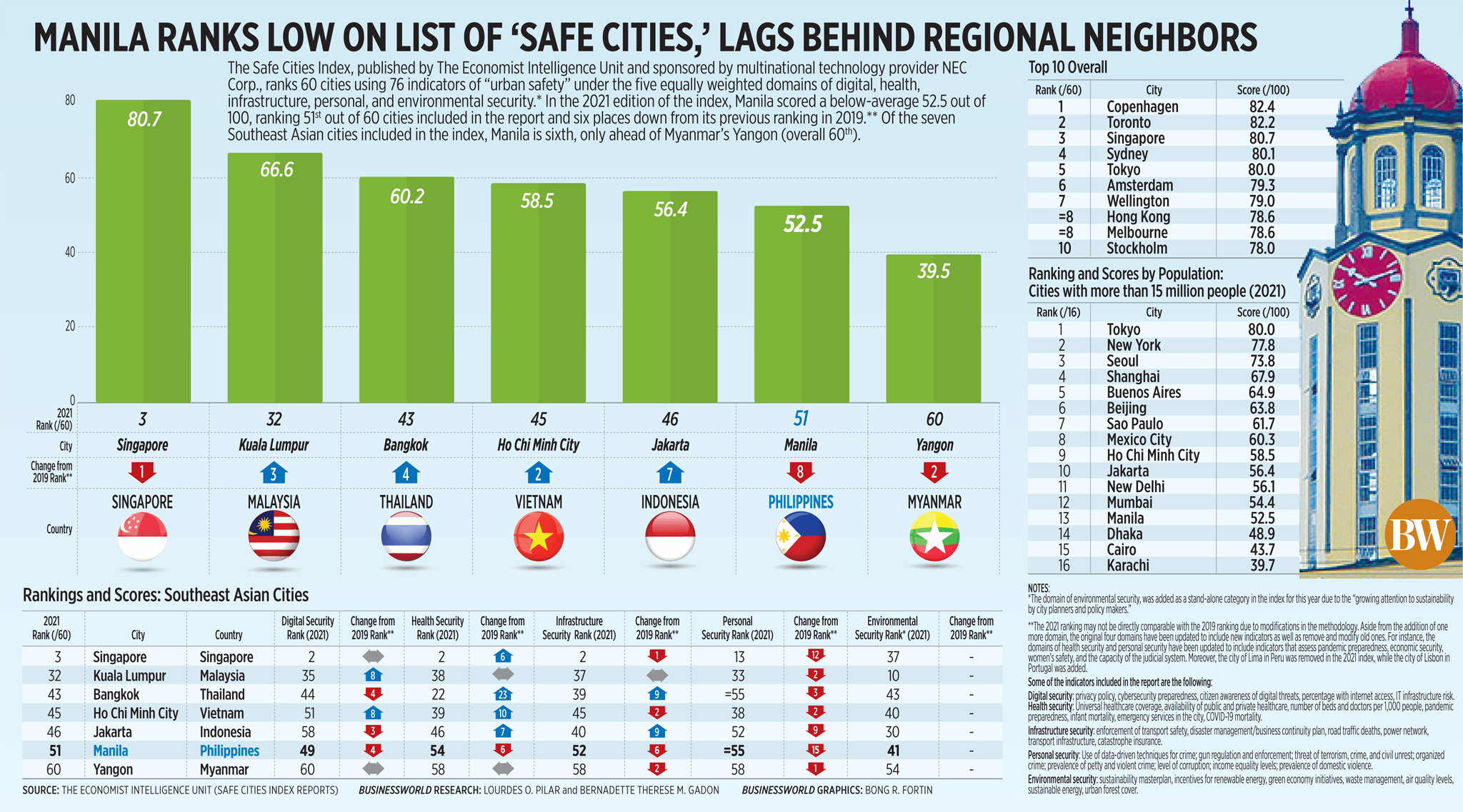 Manila ranks low on list of 'safe cities,' lags behind regional neighbors