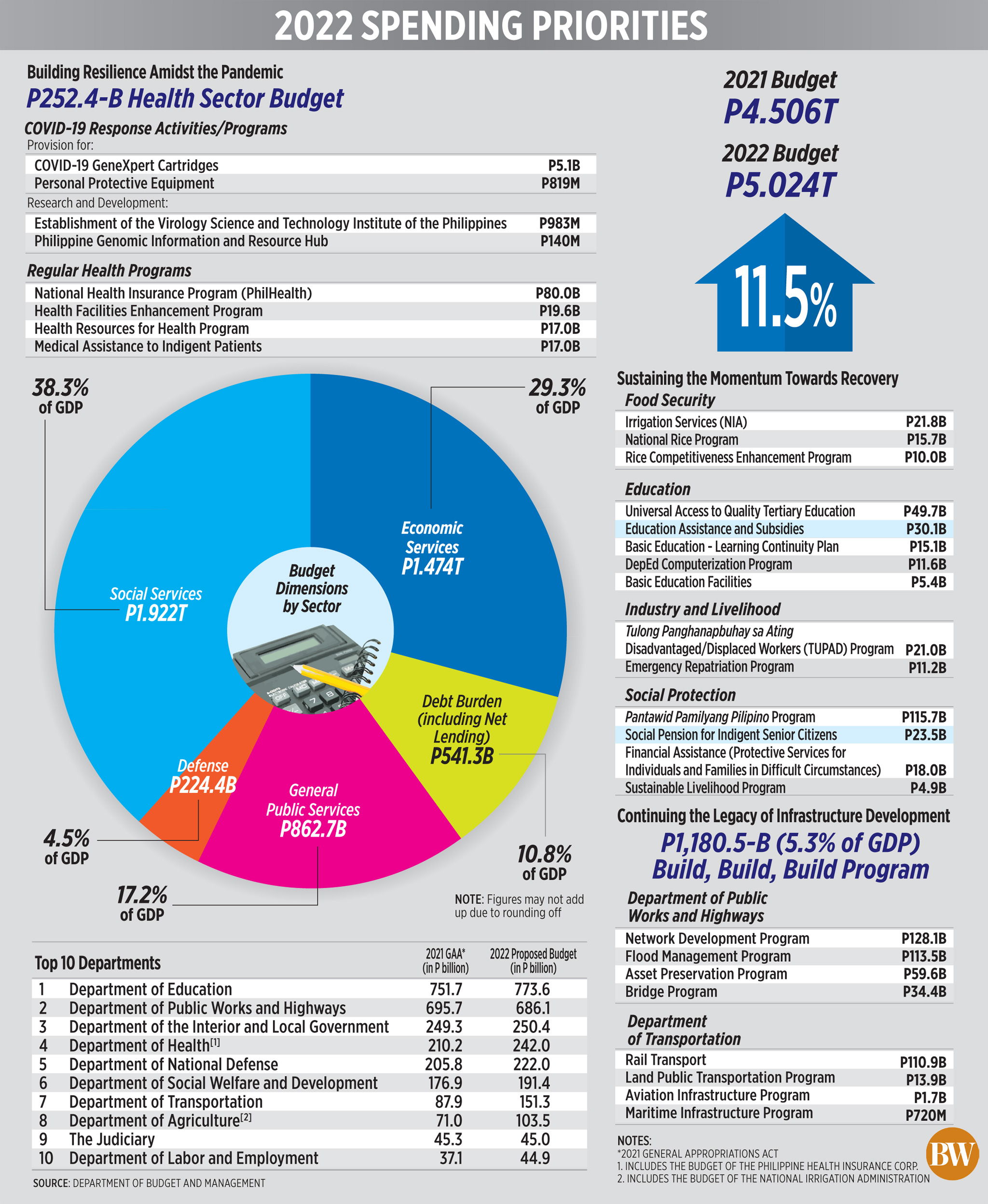 2022 Spending priorities