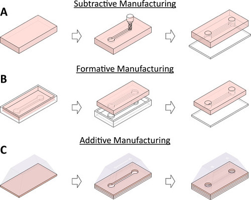 Book Chapter on Design and Fabrication of Microfluidic Devices Published