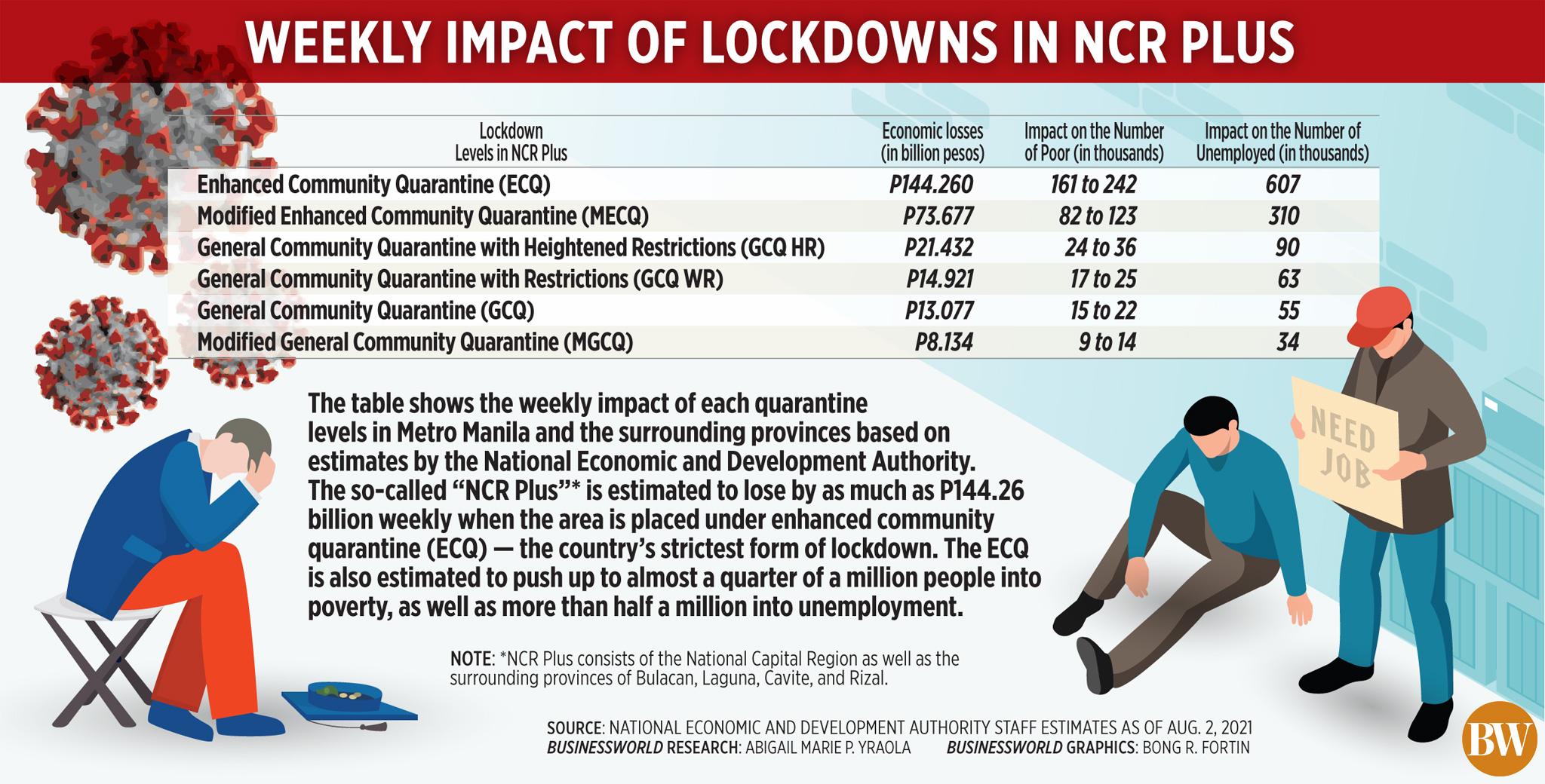 Weekly impact of lockdowns in NCR plus