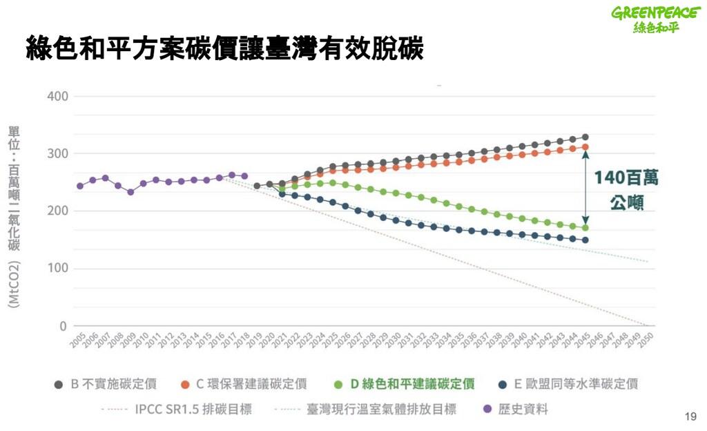 綠色和平指出,有效碳定能加速台灣達到2050淨零碳排。圖片來源:綠色和平