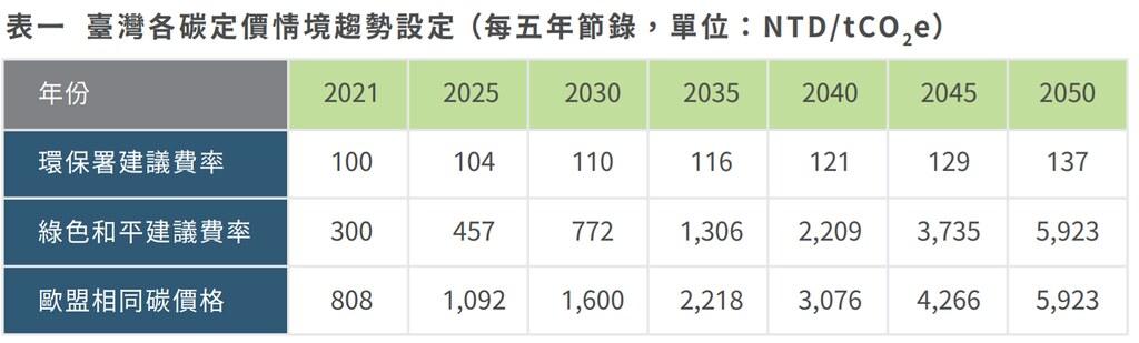 綠色和平建議,台灣應以300元開徵碳費,並逐年提高10%。圖片來源:綠色和平