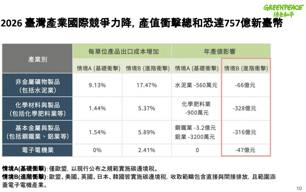 學者研究估計,台灣產業有高達757億的產值可能受到衝擊。圖片來源:綠色和平