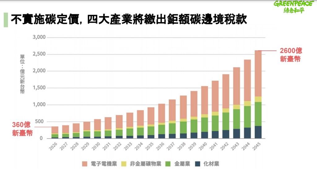 學者指出,若台灣不實施碳定價,將被國外課徵高額碳關稅。圖片來源:綠色和平
