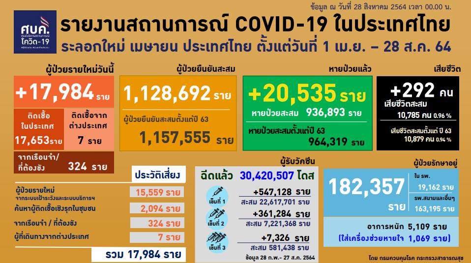 COVID-19: 28 ส.ค. 64 ไทยติดเชื้อเพิ่ม 17,984 ราย เสียชีวิต 292 ราย