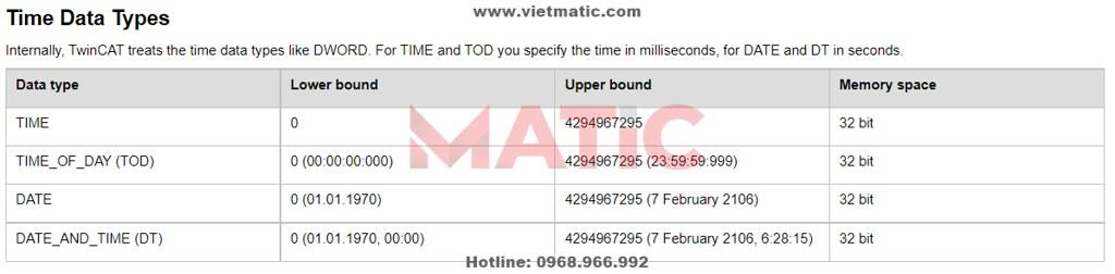 Kiểu dữ liệu về thời gian TIME, DATE