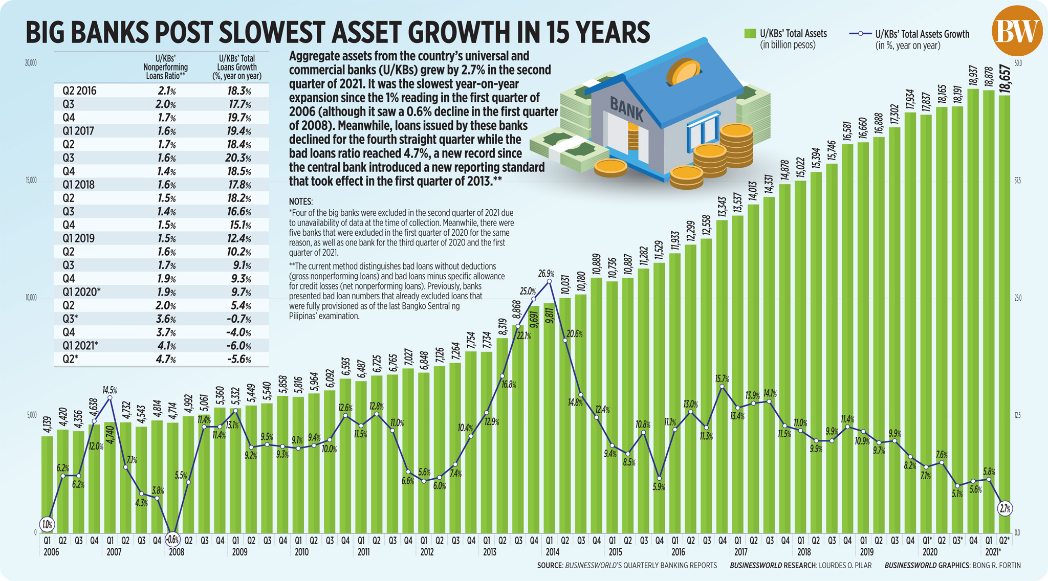 Big banks post slowest asset growth in 15 years