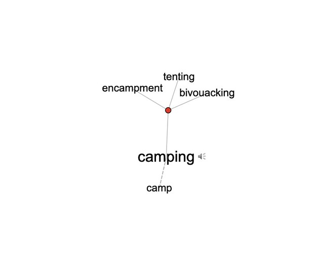 Word association of camping in Visual Thesaurus include the words tenting, bivouacking, encampment and camp.