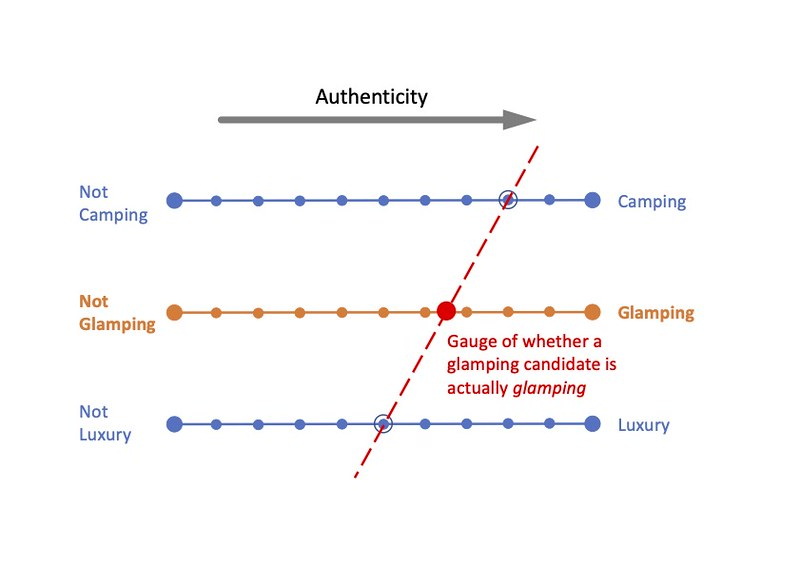 """Glamping Assessment Tool (GAT) - Determination of whether something is glamping (that is, glamping or not glamping) is determined through judgement spectrums of camping/not camping and luxury/not luxury so that a glamping candidate can be judged as either """"glamping"""" or """"not glamping""""."""