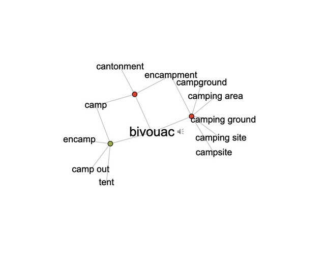Word association of bivouac in Visual Thesaurus include the words camping site, campsite, camping ground, camping area, campground,, encampment, cantonment, camp, encamp, camping out, tent.