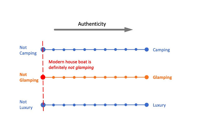 """Glamping Assessment Tool (GAT) - Classifies house boat as """"not camping"""" and """"not luxury"""" in an empathetic fashion. Combined, it infers that the house boat is """"not glamping""""."""