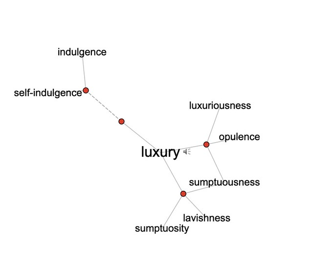 Word association of Luxury in Visual Thesaurus include the words Indulgence, luxuriousness, opulence, sumptuousness, lavishness, and sumptuosity.