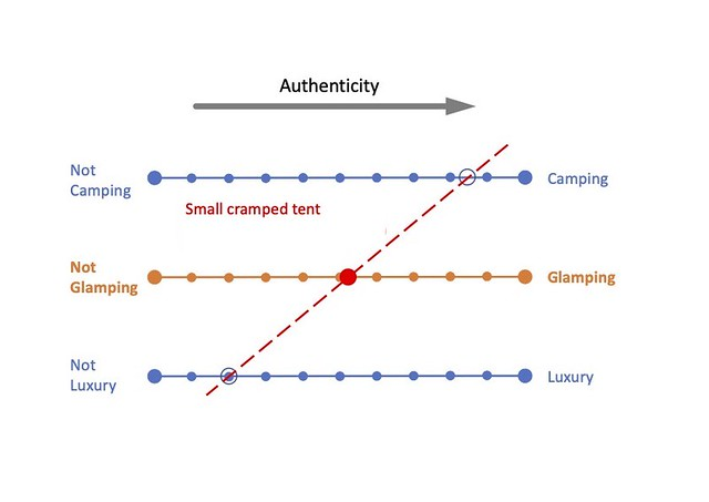 """Glamping Assessment Tool (GAT) - Classifies the configuration of this accommodation as a tent  and therefore """"camping"""" , however, it is very small and a person cannot stand up and only a small aisle allows crawling space to climb into bed.  Further, there is no bathroom. It cannot be considered to provide a high degree of comfort and therefore is """"not luxury"""". Combined, it infers that the tent is """"not glamping""""."""