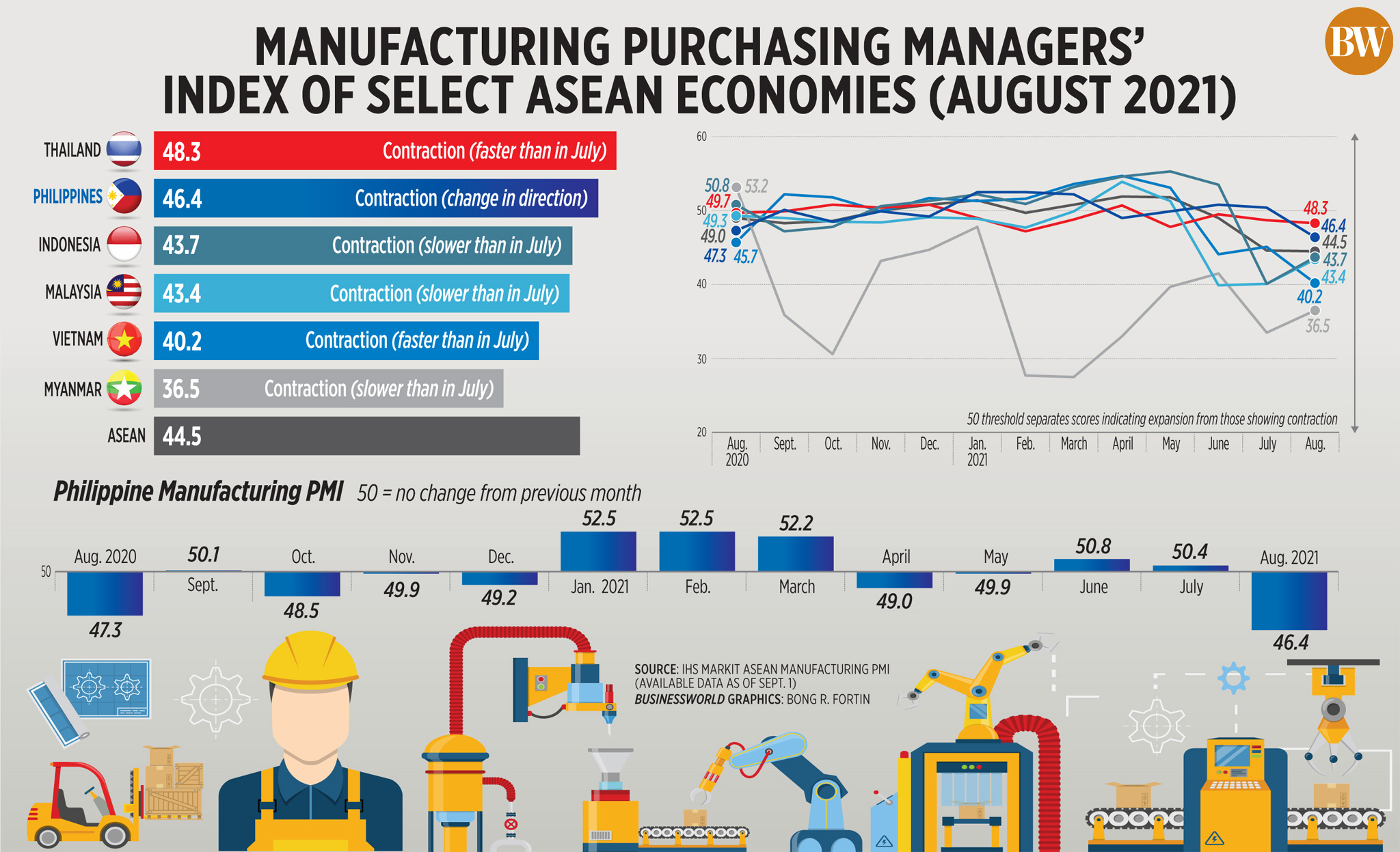 Manufacturing Purchasing Managers' Index of select ASEAN economies (August 2021)