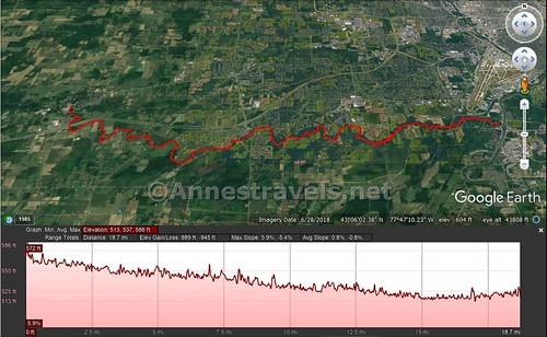 Visual route map and elevation profile for my paddle down Black Creek from Churchville to the mouth of Black Creek at the Genesee River, Rochester, New York