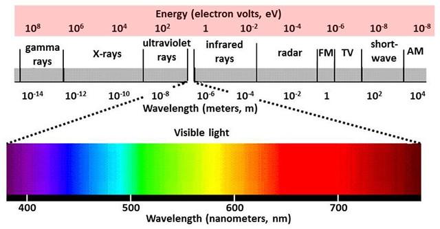A látható fény a teljes spektrumhoz viszonyítva (forrás: ozonedepletiontheory.info)