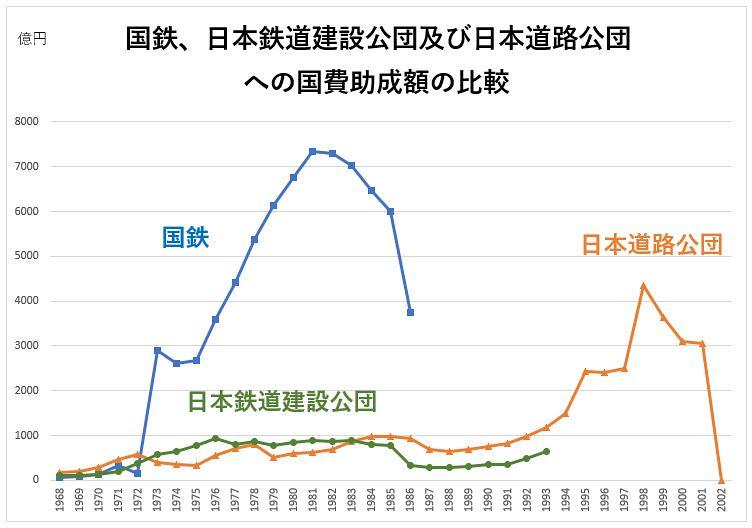 国鉄と道路公団への税金助成額の比較 (2)