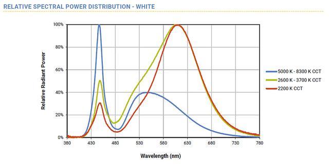 A fehér LED színösszetevői a teljesítmény és hullámhoszz függvényében, 2200 K (piros görbe) forrás: Cree