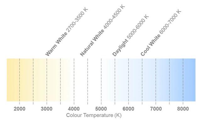A fény színhőmérséklet szerinti felosztása a gyakorlatban (forrás: Cree)