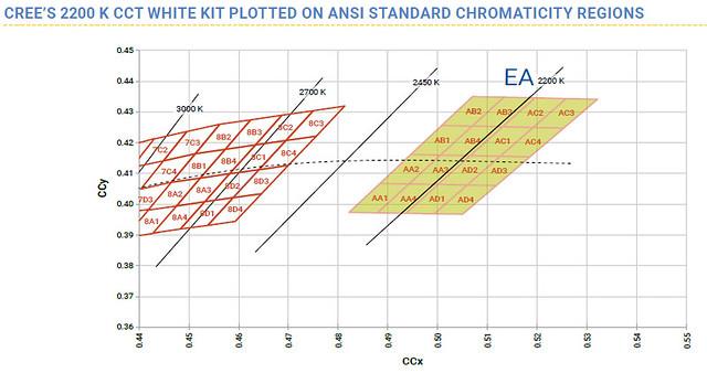 A 2200 K-hez besorolt alkatrész kódok a szín koordináta rendszerben (forrás: Cree)