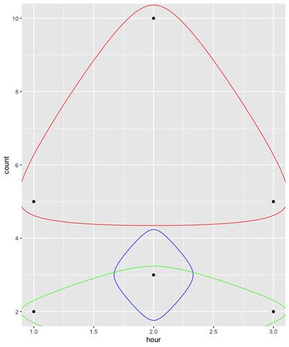hour-count-colour-sample-plot-averagecolour