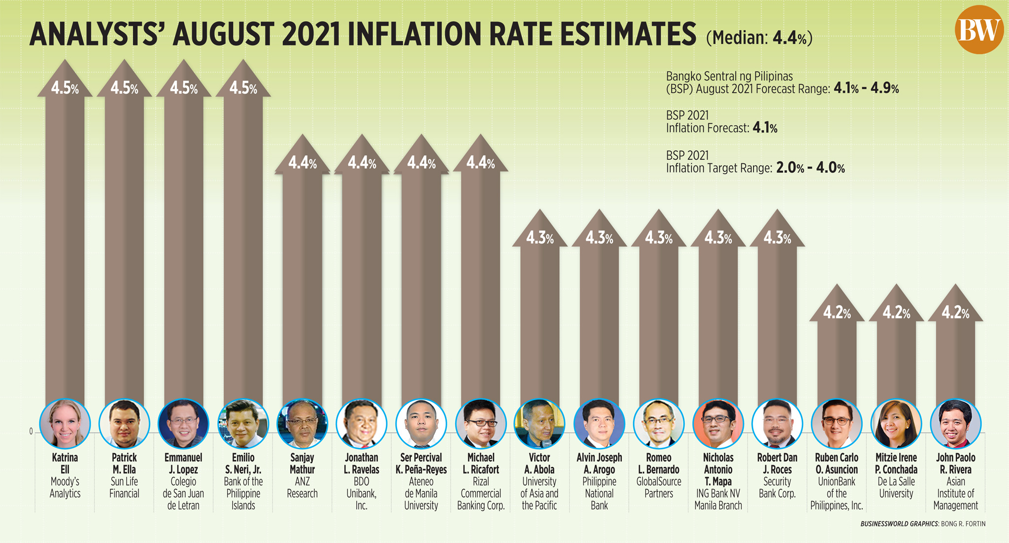 Analysts' August 2021 inflation rate estimates