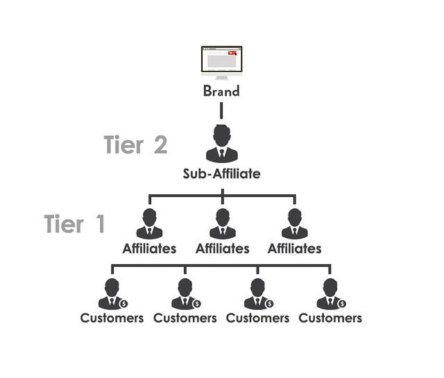 Sub-Affiliate Marketing Program