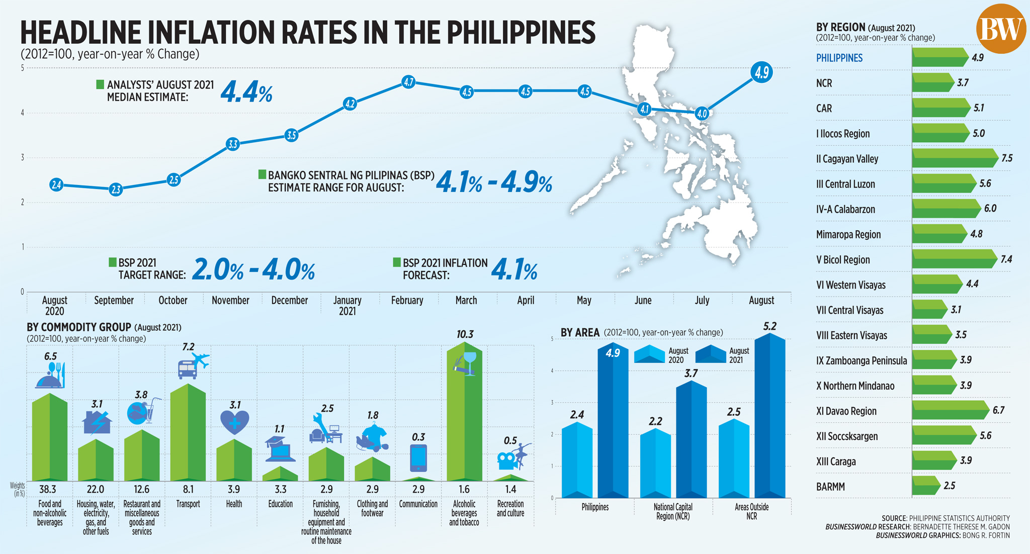 Headline inflation rate in the Philippines (August 2021)