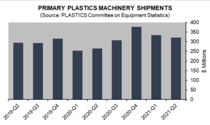 US plastics machinery shipments slowed in 2nd quarter