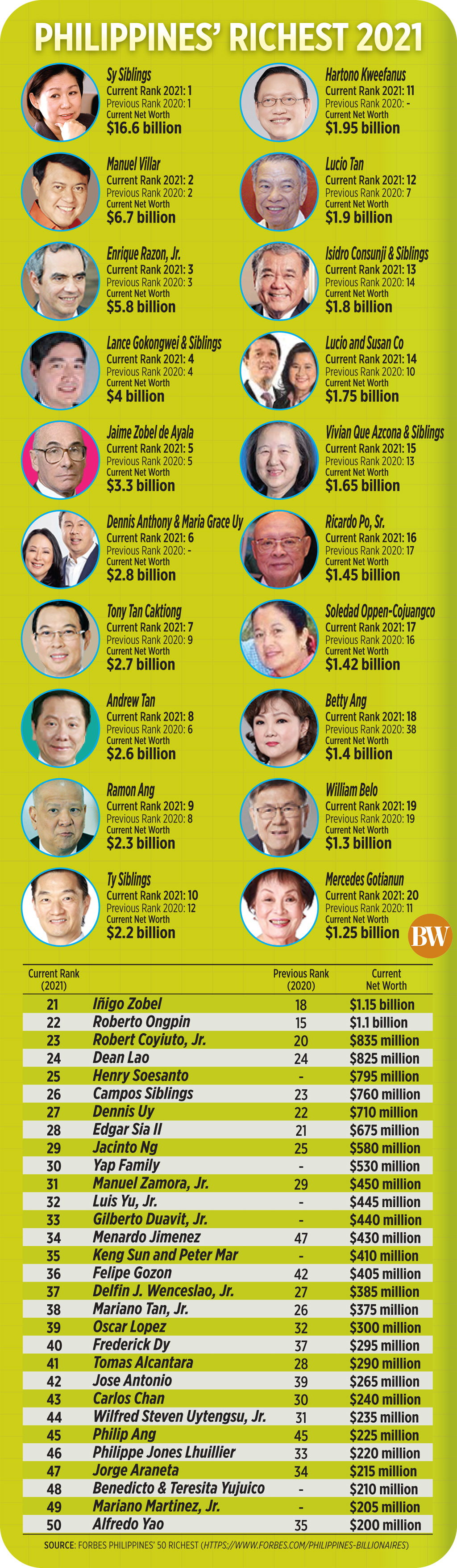 Philippines' richest 2021